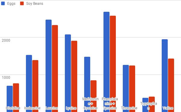 soybeans vs eggs bar graph