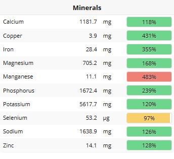 minerals stats