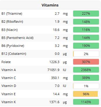 vitamins stats
